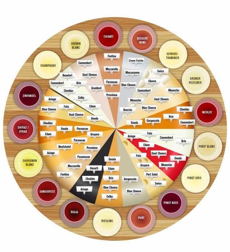 Wine cheese pairing weel